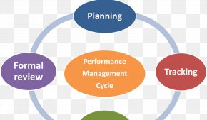 Cycle - Definition Organization Communication Information Management PNG