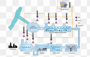 Water - Water Purification Water Treatment Drinking Water Reverse Osmosis PNG