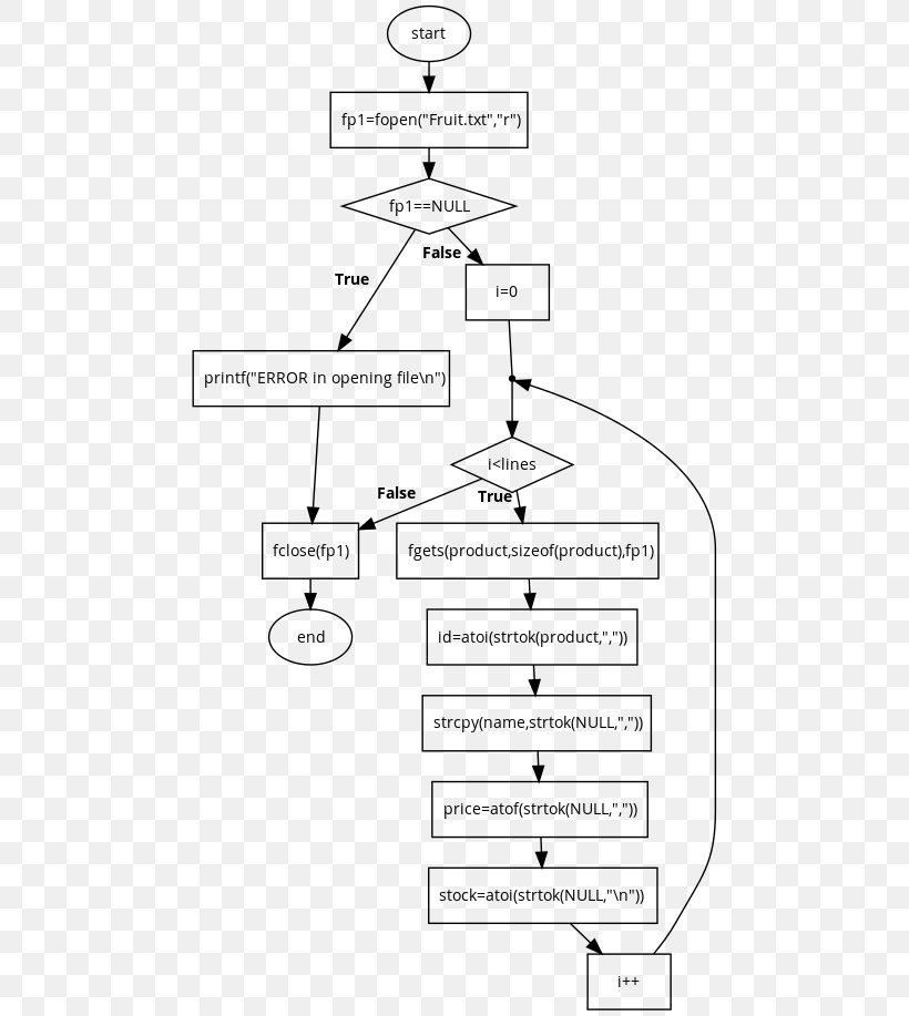 Flowchart Diagram Symbol Png 482x917px Flowchart Area Black And White C File Inputoutput Chart Download Free