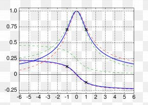 Wave Curve - Resonance Amplitude Natural Frequency Wave PNG