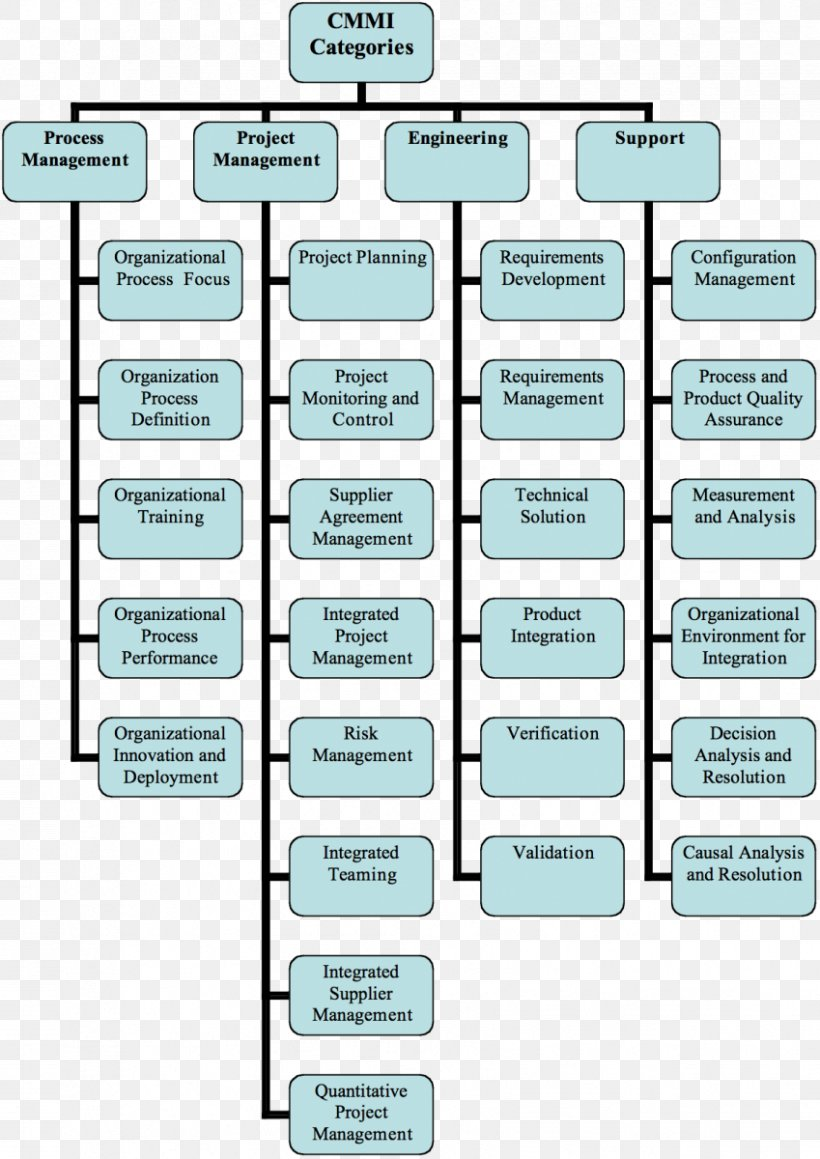 Capability Maturity Model Integration Process Area Systems Development Life Cycle Software Development Process Png 849x1200px Process