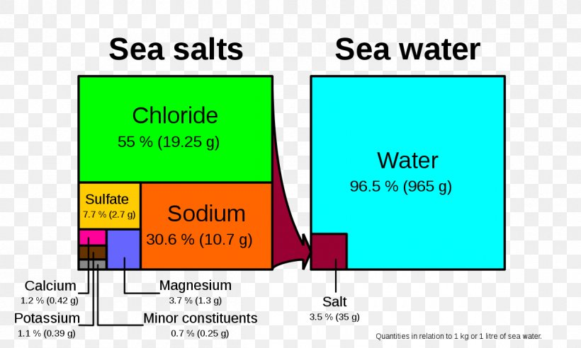 Temperature Salinity Diagram Seawater Ocean, PNG, 1200x720px, Salinity, Area, Brand, Chemistry, Communication Download Free