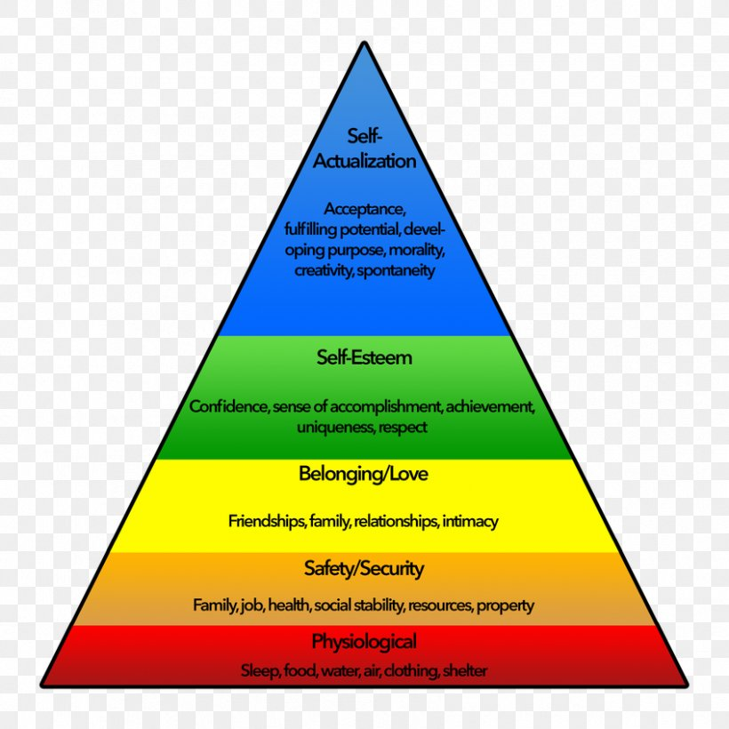 Maslow S Hierarchy Of Needs A Theory Of Human Motivation Pyramid