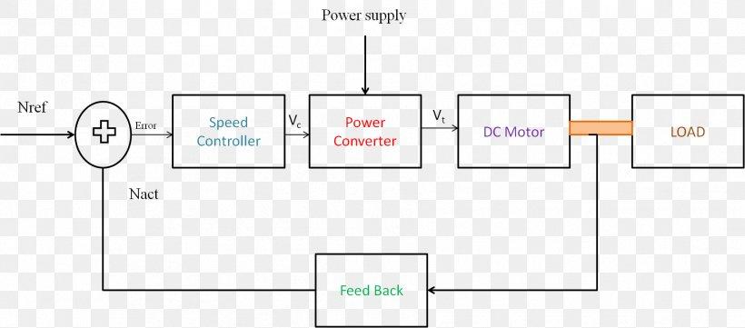 Wiring Diagram Block Diagram Control System Circuit Diagram, PNG,  1803x794px, Diagram, Area, Block Diagram, Brand, CircuitFAVPNG.com