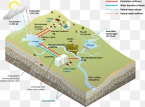 Water Surface - Water Resources Groundwater Water Supply Network Surface Water PNG
