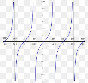 Graph Of A Function - Tangen Graph Of A Function Secante Elementary Function PNG