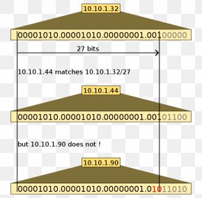 Ipv4 Binary Form - Classless Inter-Domain Routing IP Address Classful Network Subnetwork Subnet Mask PNG