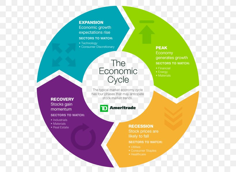 Business Cycle Economics Economy Diagram, PNG, 600x600px ...