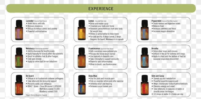 Essential Oil Doterra Aromatherapy Young Living Png 1544x767px Essential Oil Aromatherapy Brand Cananga Odorata Communication Download