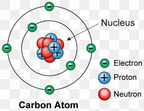 Atomic Theory Chemical Element Chemistry Matter PNG