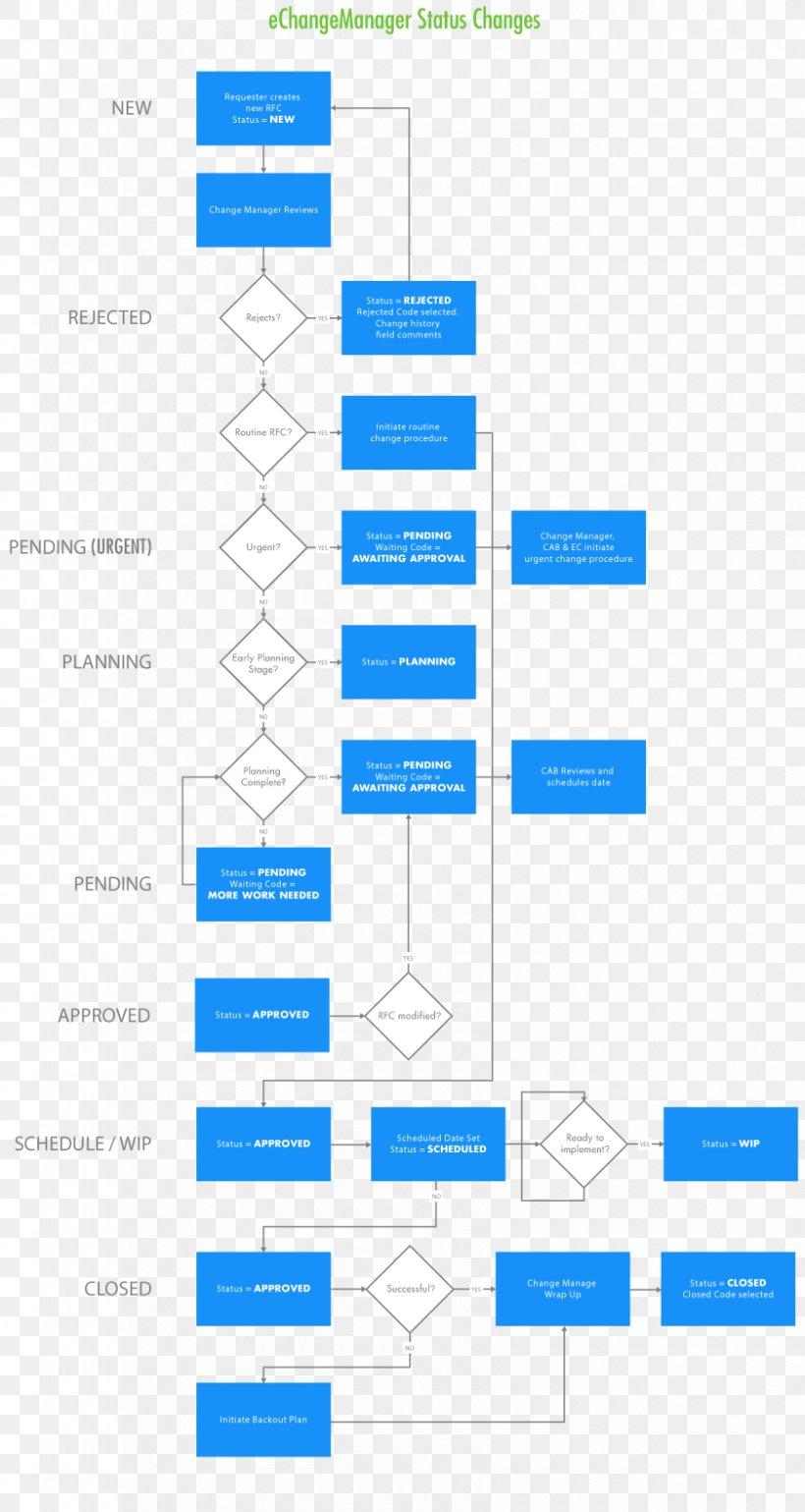 process flow diagram change management process flow diagram organization change management flowchart  png  process flow diagram organization