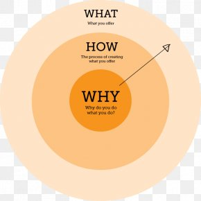 Gold Circle - Start With Why Golden Circle Information Organization PNG