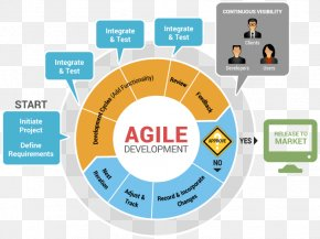 Development Cycle - Systems Development Life Cycle Agile Software Development Software Development Process Computer Software PNG