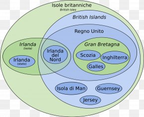 British Isles - British Isles Euler Diagram Venn Diagram Great Britain PNG