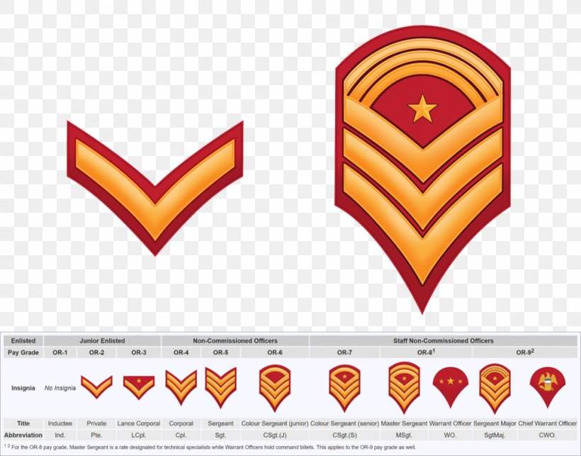 Sergeant Major United States Army Enlisted Rank Insignia Military Rank, PNG, 1009x792px, Sergeant, Area, Army, Army Officer, Badge Download Free