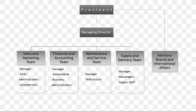 Organizational Chart Company Organizational Structure Distribution Png 700x467px Organizational Chart Al Ain Distribution Company Brand Chart