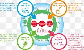 Natural Environment - Kirin Company Natural Environment Resource Stakeholder PNG