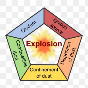Dust Explosion - Dust Explosion Fuel Combustibility And Flammability PNG