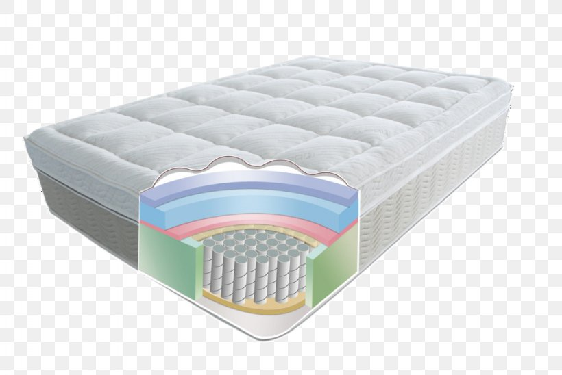 Mattress Bed Furniture Spring Cleaning, PNG, 1024x685px, Mattress, Bed, Bed Frame, Bedroom, Box Spring Download Free