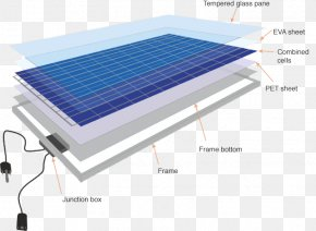 Energy - Photovoltaics Solar Cell Solar Panels Renewable Energy PNG
