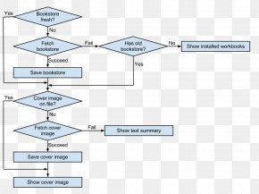Book - Flowchart Cache Diagram Google App Engine Bookselling PNG