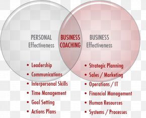 Business Values - Business Coaching Strategic Planning Strategy PNG