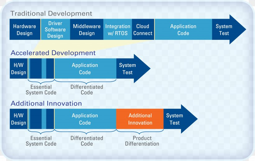 Software Development Process Time To Market Software Design Computer Software Png 5000x3158px Software Development Process Brand