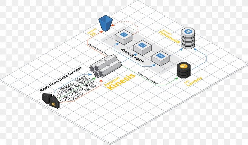 Internet Of Things Cloud Computing Diagram Amazon Web
