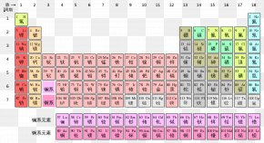 Chinese Elements - Periodic Table Chemistry Chemical Element Chinese Characters PNG