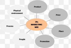 Marketing - Marketing Mix Business Marketing Strategy Services Marketing PNG