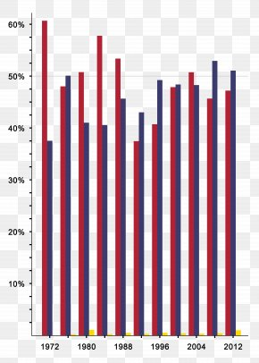 United States - US Presidential Election 2016 Reform Party Of The United States Of America Bar Chart PNG