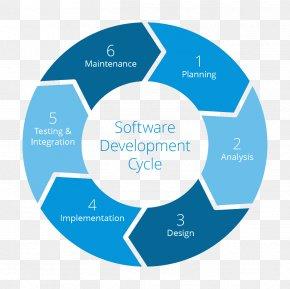 Software Developement - Systems Development Life Cycle Software Development Process Computer Software Agile Software Development PNG