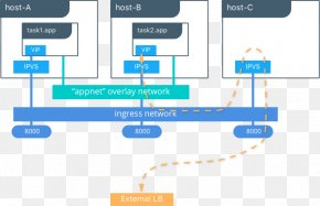 Step Flow Chart - Docker Computer Network Diagram Overlay Network Domain Name System PNG