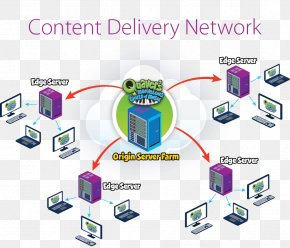 World Wide Web - Computer Network Content Delivery Network World Wide Web Digital Distribution PNG