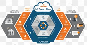 Internet Of Things Infographic - Smart Object Internet Of Things Electronic Media Electronics Artificial Intelligence PNG