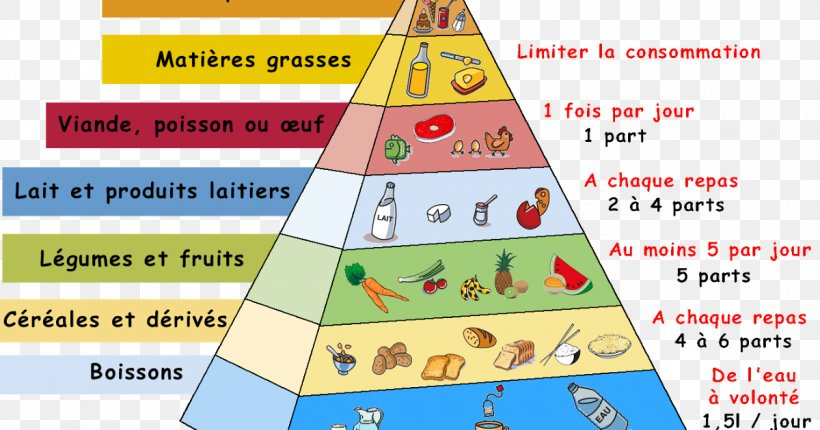 Food Pyramid Eating Nutrition Nutrient, PNG, 1200x630px, Food Pyramid, Area, Diagram, Diet, Eating Download Free