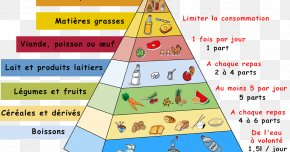 Group Of Food Pyramid - Food Pyramid Eating Nutrition Nutrient PNG