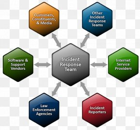 Incident Management - Computer Security Incident Management Incident Response Team Computer Emergency Response Team PNG