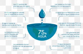 Water - Fresh Water Earth Infographic World Water Day PNG
