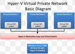 Virtual Private Network - Network Virtualization Computer Network Hyper-V Virtual Private Network PNG
