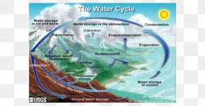 Earth - Earth Water Cycle Life Fresh Water PNG