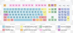 Computer Keyboard Keys - Computer Keyboard Computer Mouse Keyboard Layout QWERTY PNG