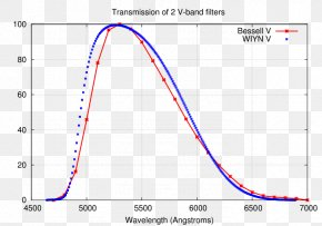 Photometric - Photometry Photometric System Optical Filter Transmission Curve Band-pass Filter PNG