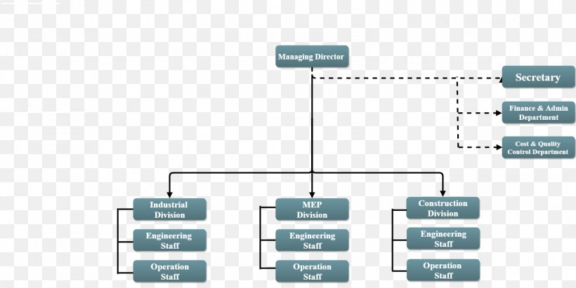 Organizational Chart Organizational Structure Quality Management Png 1577x791px Organization Architectural Engineering Brand Company Diagram Download Free
