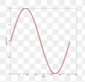 Wave Curve - Sine Wave Graph Of A Function PNG