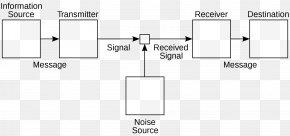 Mathematics - A Mathematical Theory Of Communication Communication Theory Information Theory Shannon–Weaver Model PNG