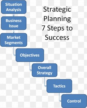 Business - Organization Strategic Planning Strategy Strategic Fit PNG