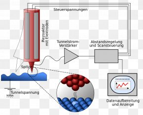 Microscope - Scanning Tunneling Microscope Quantum Tunnelling Atom Photoelectric Effect PNG