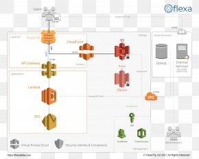 Cloud Computing - Amazon Web Services Serverless Computing Cloud Computing Web Application PNG