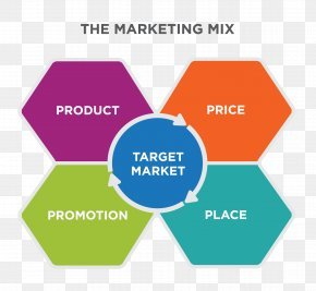 Marketing - Marketing Mix Marketing Strategy Target Market PNG